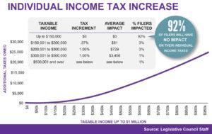 Initiative 93 tax rate graph