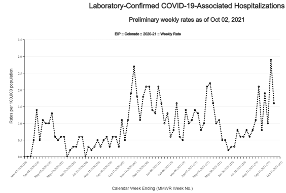 Graph showing net COVID hospitalizations in 5-county Denver metro area as of Oct 11