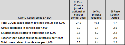 Chart comparing outbreaks in Jeffco vs El Paso